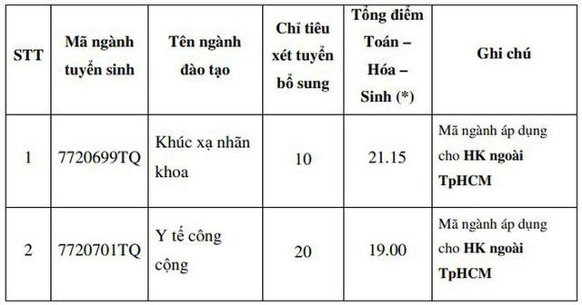 Nhiều trường đào tạo Sư pham, Y khoa thông báo tuyển bổ sung - Ảnh 2.