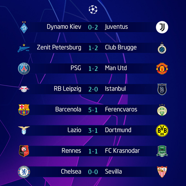 Kết quả vòng bảng Champions League sáng 21/10: PSG 1-2 Man Utd, Barcelona 5-1 Ferencvaros, Lazio 3-1 Dortmund - Ảnh 1.