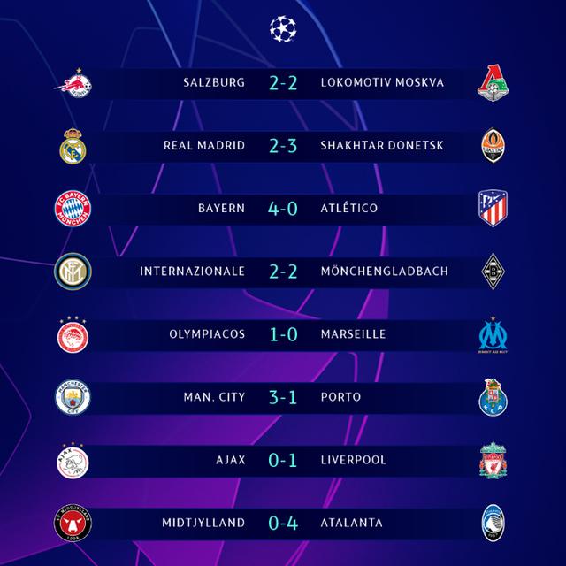 Kết quả UEFA Champions League rạng sáng ngày 22/10: Bayern đại thắng Atletico, Real Madrid thua sốc - Ảnh 4.