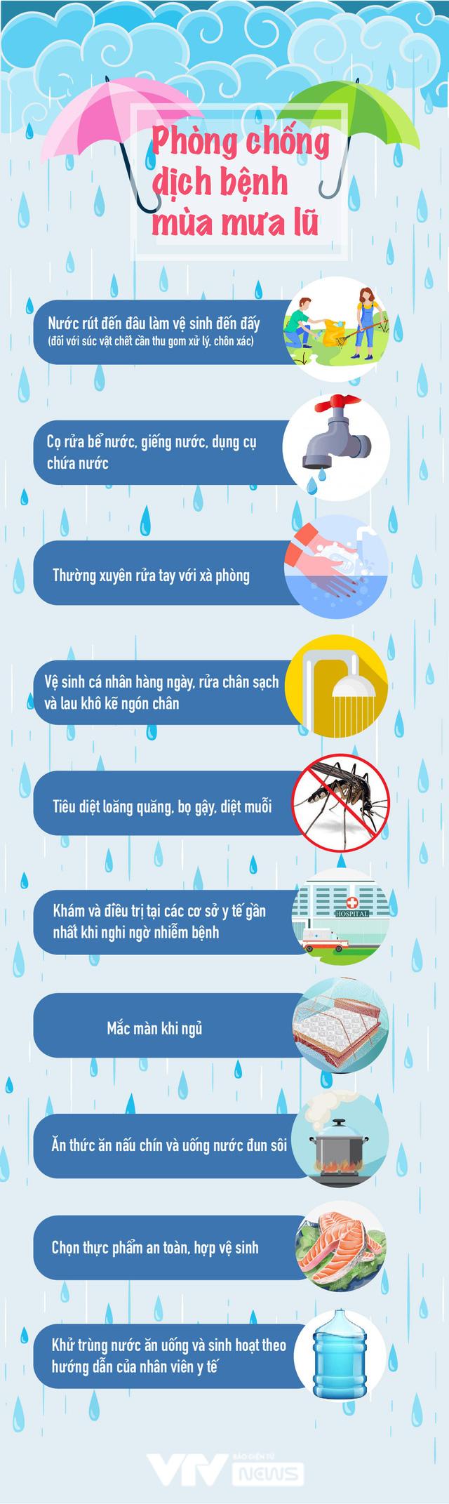 [Infographic] Thực hiện biện pháp phòng bệnh dịch mùa mưa lũ - Ảnh 1.