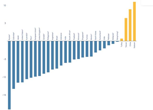 Việt Nam đứng đầu trong số 4 nền xuất khẩu hiếm hoi vượt đại dịch - Ảnh 1.