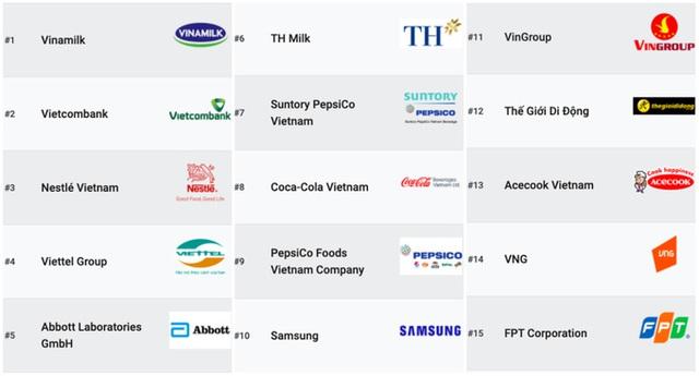 100 nơi làm việc tốt nhất Việt Nam - ảnh 1