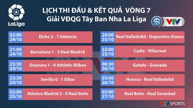 Barcelona 1-3 Real Madrid: El Clasico đầy kịch tính (Vòng 7 La Liga 2020/21) - Ảnh 7.