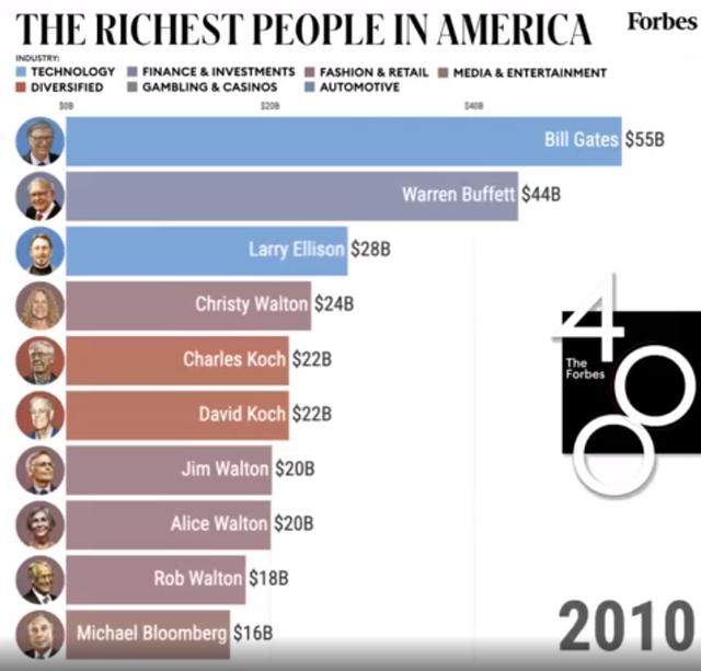 Giới siêu giàu tại Mỹ thay đổi thế nào trong thập niên qua? - Ảnh 1.