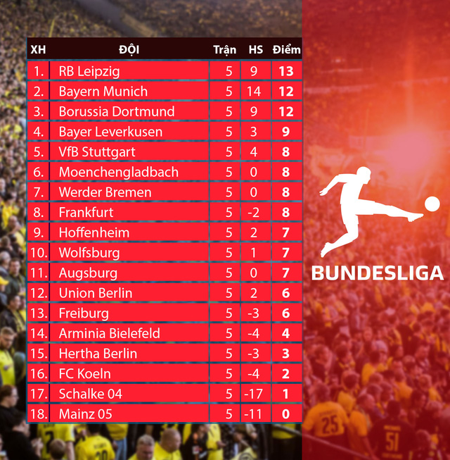 CẬP NHẬT Kết quả, BXH các giải bóng đá VĐQG châu Âu: Ngoại hạng Anh, Bundesliga, Serie A, La Liga, Ligue I - Ảnh 8.