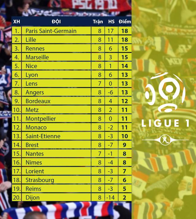 CẬP NHẬT Kết quả, BXH các giải bóng đá VĐQG châu Âu: Ngoại hạng Anh, Bundesliga, Serie A, La Liga, Ligue I - Ảnh 10.