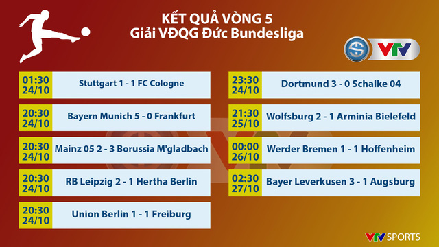 CẬP NHẬT Kết quả, BXH các giải bóng đá VĐQG châu Âu: Ngoại hạng Anh, Bundesliga, Serie A, La Liga, Ligue I - Ảnh 7.