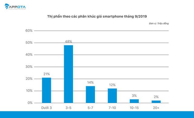 Gần 70% số smartphone chính hãng tại Việt Nam có mức giá dưới 5 triệu đồng - ảnh 1