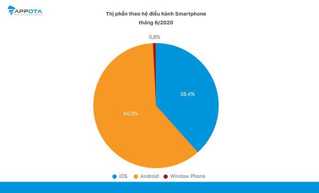 Android chiếm ưu thế hơn iOS với hơn 60% thị phần tại Việt Nam - Ảnh 2.