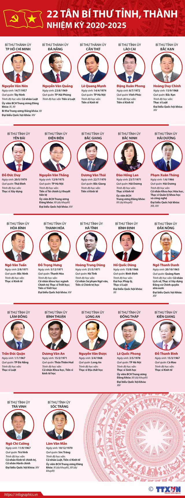 Chân dung 63 Bí thư Tỉnh ủy, Thành ủy nhiệm kỳ 2020-2025 - Ảnh 2.