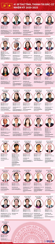 Chân dung 63 Bí thư Tỉnh ủy, Thành ủy nhiệm kỳ 2020-2025 - Ảnh 3.