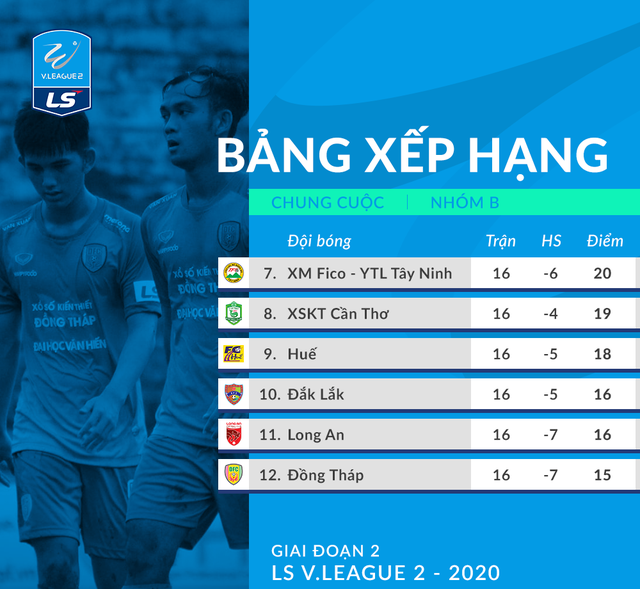 Giải Hạng Nhất QG 2020: Thất bại trước CLB Long An, CLB Đồng Tháp xuống hạng! - Ảnh 2.