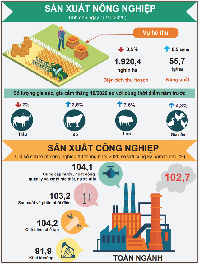 [Infographic] Gam màu sáng, tối trong bức tranh kinh tế 10 tháng đầu năm - Ảnh 1.