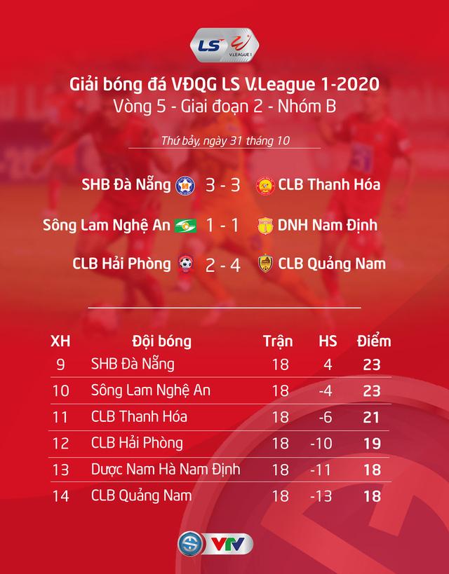 Kết quả, BXH LS V.League 1-2020 ngày 31/10: DNH Nam Định trụ hạng thành công - Ảnh 1.