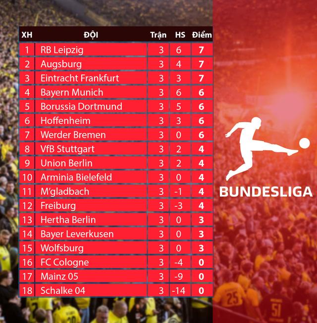 Lịch thi đấu và trực tiếp vòng 4 Bundesliga: Chờ đợi tâm điểm Augsburg - RB Leipzig - Ảnh 2.