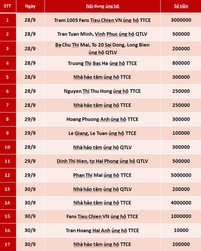 Quỹ Tấm lòng Việt: Danh sách ủng hộ tuần 1 tháng 10/2020 - Ảnh 1.