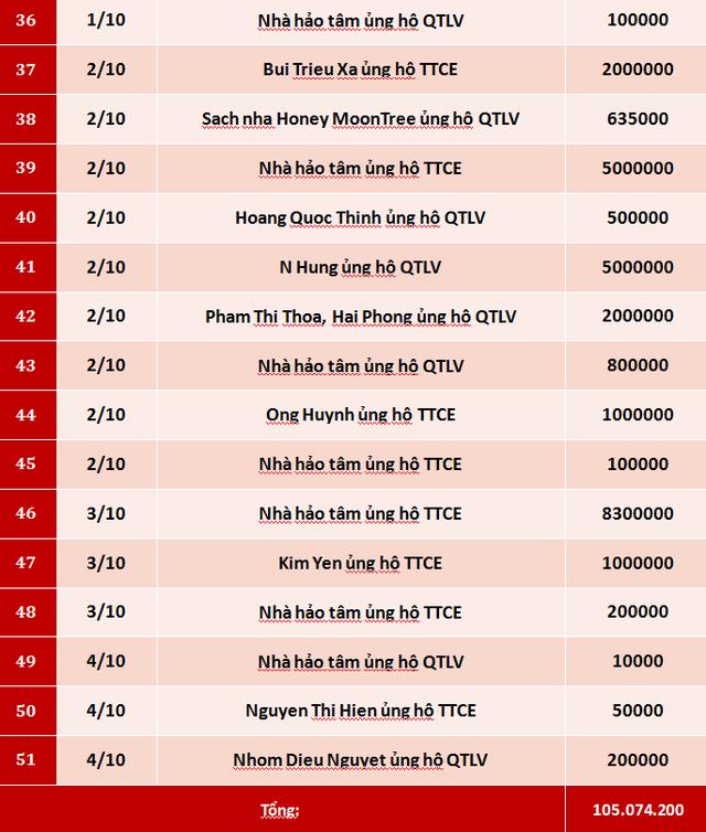 Quỹ Tấm lòng Việt: Danh sách ủng hộ tuần 1 tháng 10/2020 - Ảnh 3.