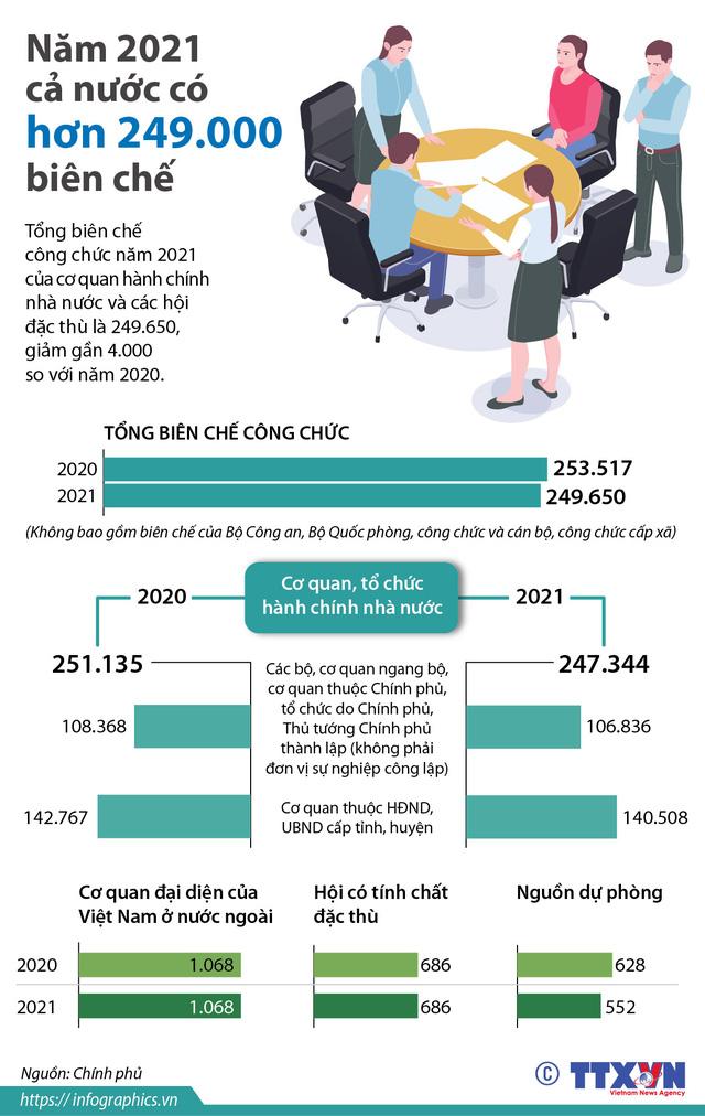 [INFOGRAPHIC] Giảm biên chế công chức năm 2021 như thế nào? - Ảnh 1.