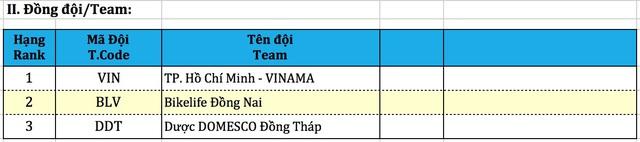 Gala bế mạc và trao giải Giải xe đạp VTV Cúp Tôn Hoa Sen 2020 - Ảnh 8.