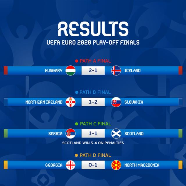 Xác định 4 đội tuyển cuối cùng giành quyền tham dự VCK EURO 2020 - Ảnh 1.