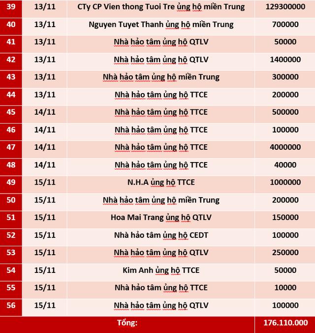 Quỹ Tấm lòng Việt: Danh sách ủng hộ tuần 2 tháng 11/2020 - Ảnh 3.