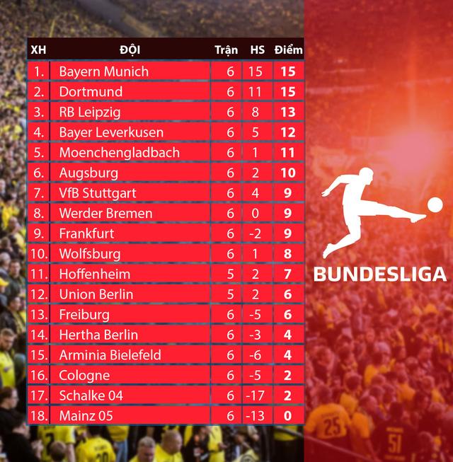 Kết quả, BXH các giải bóng đá VĐQG châu Âu sáng 02/11: Man Utd chìm sâu, AC Milan nối dài chuỗi bất bại - Ảnh 8.