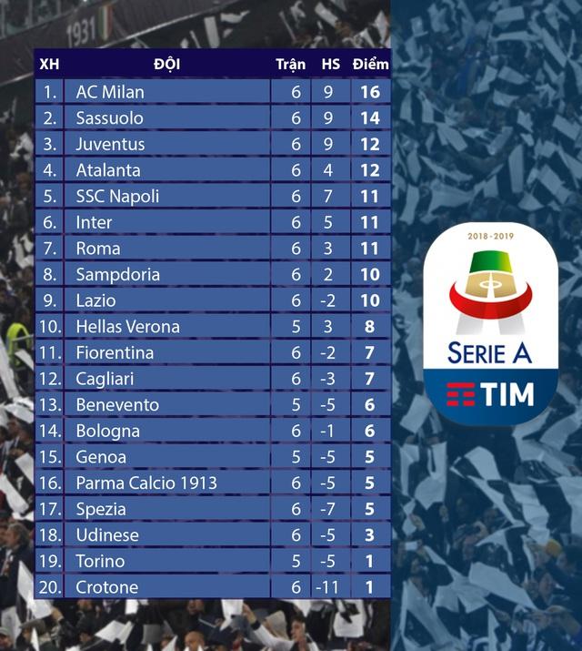 Kết quả, BXH các giải bóng đá VĐQG châu Âu sáng 02/11: Man Utd chìm sâu, AC Milan nối dài chuỗi bất bại - Ảnh 6.