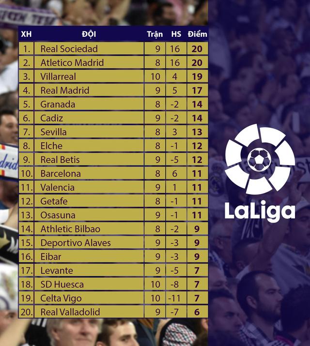 Kết quả, BXH các giải bóng đá VĐQG châu Âu sáng 22/11: Man Utd thắng tối thiểu West Brom, Barca bại trận trước Atletico - Ảnh 4.