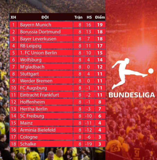 Kết quả, BXH các giải bóng đá VĐQG châu Âu sáng 23/11: Liverpool thắng đậm Leicester, AC Milan lấy lại ngôi đầu Serie A - Ảnh 10.