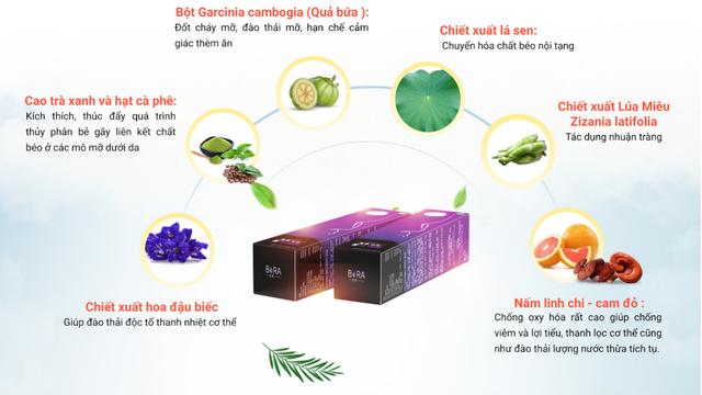 Bora Slim - Sự kết hợp giữa thành phần thiên nhiên và công nghệ giảm cân thế hệ mới - Ảnh 2.