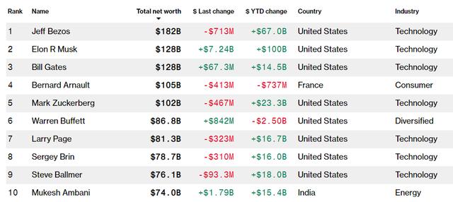 Vượt Bill Gates, Elon Musk trở thành người giàu thứ 2 thế giới - Ảnh 1.