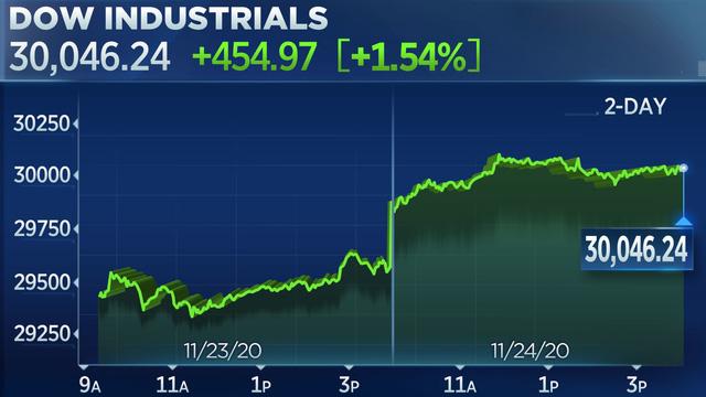 Dow Jones vượt mốc hơn 30.000 điểm lần đầu tiên trong lịch sử - ảnh 1