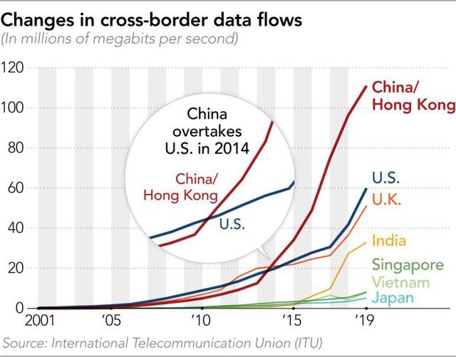 Trung Quốc nắm trong tay nhiều dữ liệu toàn cầu nhất - Ảnh 1.