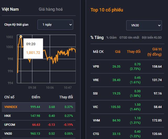 Vn-Index vượt ngưỡng 1.000 điểm - Ảnh 1.