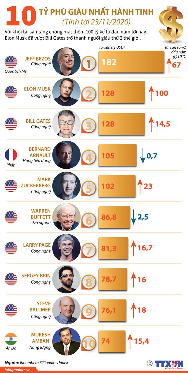 10 tỷ phú giàu nhất hành tinh - Ảnh 1.