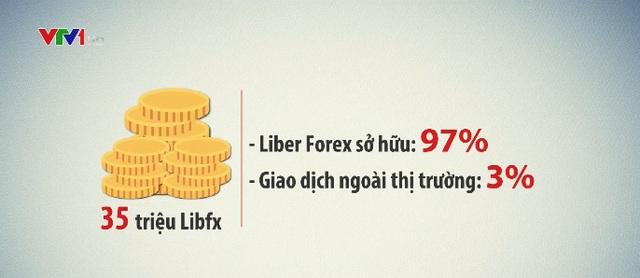 Những dấu hiệu bất thường của sàn Liber Forex trả lãi khủng - Ảnh 1.
