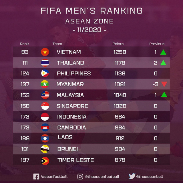 Bảng xếp hạng FIFA: ĐT Việt Nam thăng hạng dù không thi đấu - Ảnh 1.