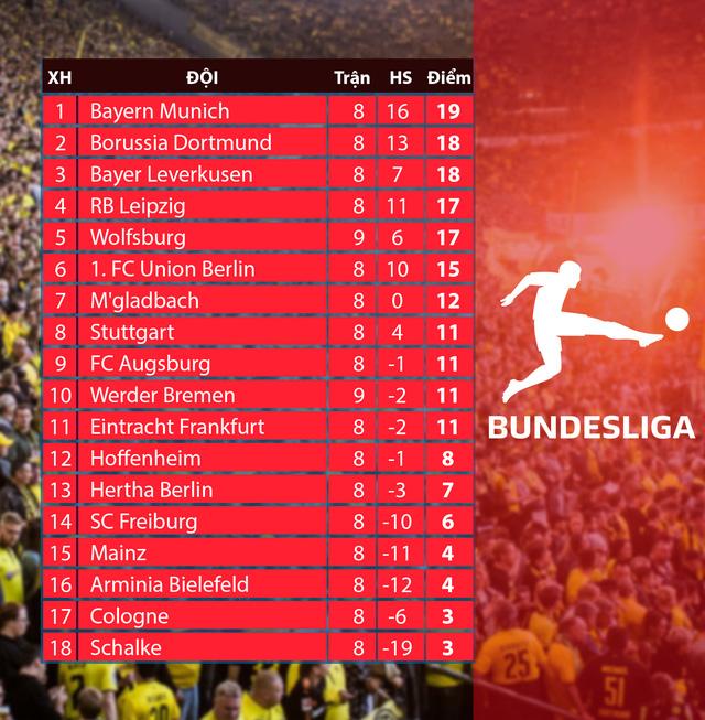 Lịch thi đấu và trực tiếp vòng 9 Bundesliga: Dortmund - Cologne, Mainz 05 - Hoffenheim, Leverkusen - Hertha BSC - Ảnh 2.