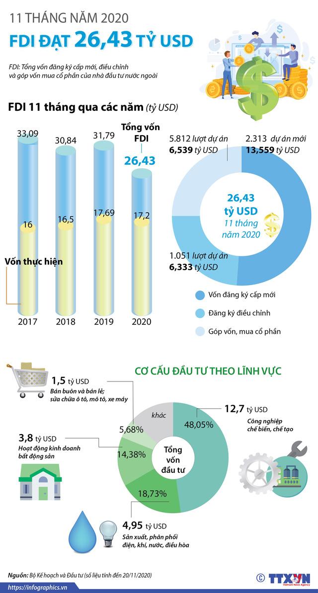 11 tháng năm 2020, thu hút FDI đạt hơn 26 tỷ USD - Ảnh 1.