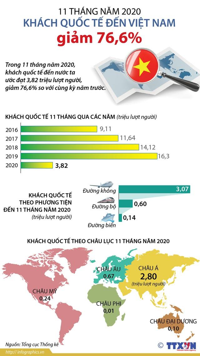 [INFOGRAPHIC] 11 tháng năm 2020, khách quốc tế đến Việt Nam giảm 76,6% - Ảnh 1.