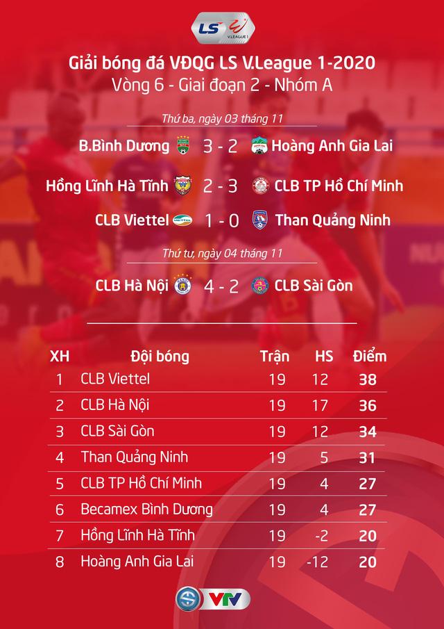 Cuộc đua vô địch V.League 2020: CLB Hà Nội đua vô địch với CLB Viettel đến phút cuối - Ảnh 1.
