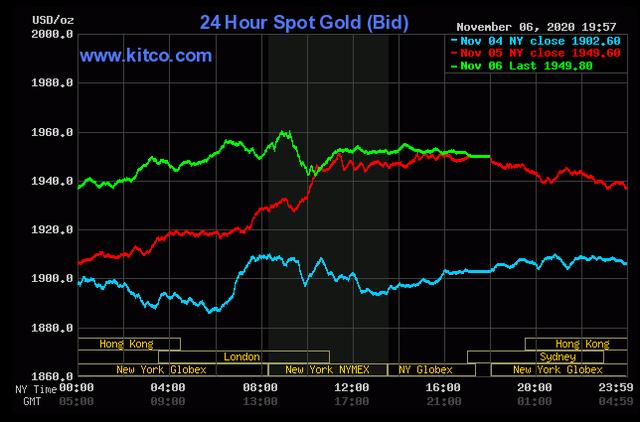 Giá vàng thế giới tiếp tục tăng vọt, hồi hộp chờ đợi tin từ nước Mỹ - Ảnh 1.