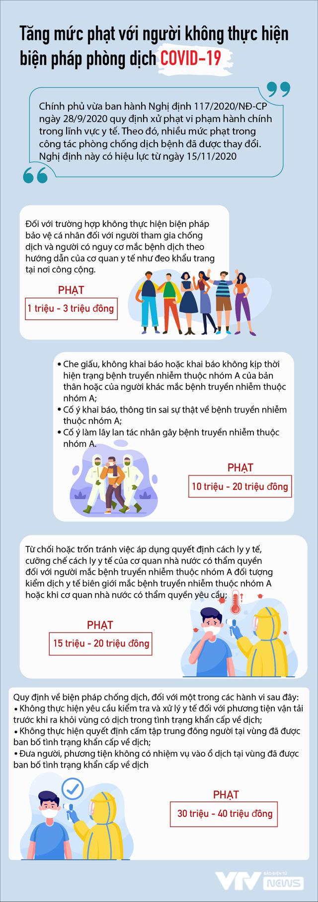 Tăng mức phạt với người không thực hiện biện pháp phòng dịch COVID-19 - Ảnh 1.