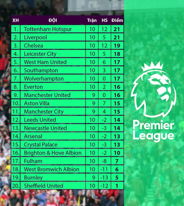 Leicester City 1-2 Fulham: Thất bại bất ngờ (Vòng 10 Ngoại hạng Anh) - Ảnh 4.