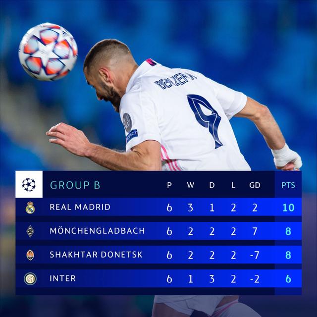 Real Madrid 2-0 Mgladbach: Cú đúp của Benzema - Ảnh 3.
