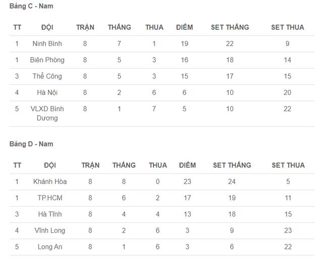 Bảng xếp hạng sau vòng 2 Giải bóng chuyền VĐQG 2020 - Lịch thi đấu bán kết - Ảnh 2.