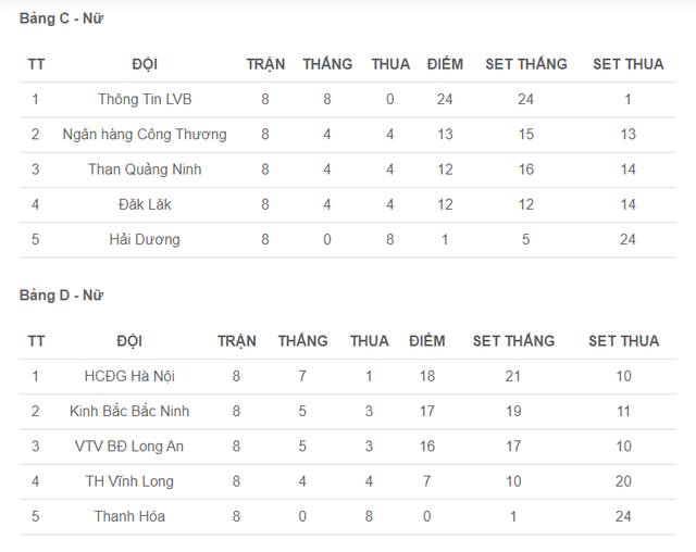 Bảng xếp hạng sau vòng 2 Giải bóng chuyền VĐQG 2020 - Lịch thi đấu bán kết - Ảnh 1.