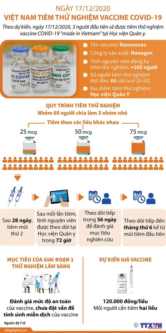 Hôm nay, 3 người đầu tiên tiêm thử vaccine COVID-19 Việt Nam - Ảnh 1.