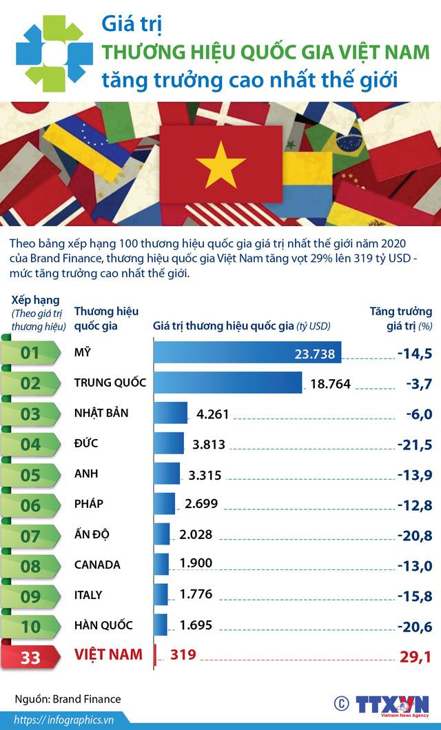 [INFOGRAPHIC] Giá trị thương hiệu quốc gia Việt Nam tăng trưởng cao nhất thế giới - Ảnh 1.