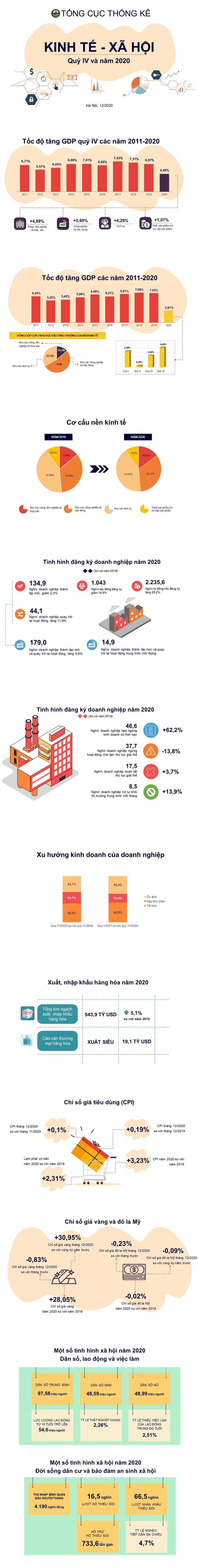 Bức tranh sáng, tối kinh tế Việt Nam 2020 - Ảnh 1.